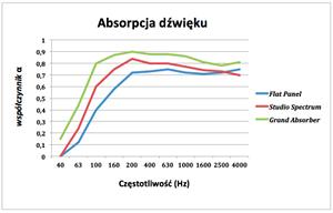 wykres pochłaniania dźwięku